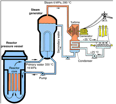 a study on nuclear fusion and the future of renewable energy sources Nuclear fusion-fission hybrid could contribute to the intense heat generated in a nuclear fusion device can literally 100% renewable energy sources.